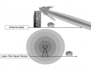 Expertise électromagnétique : Propagation HF et BF